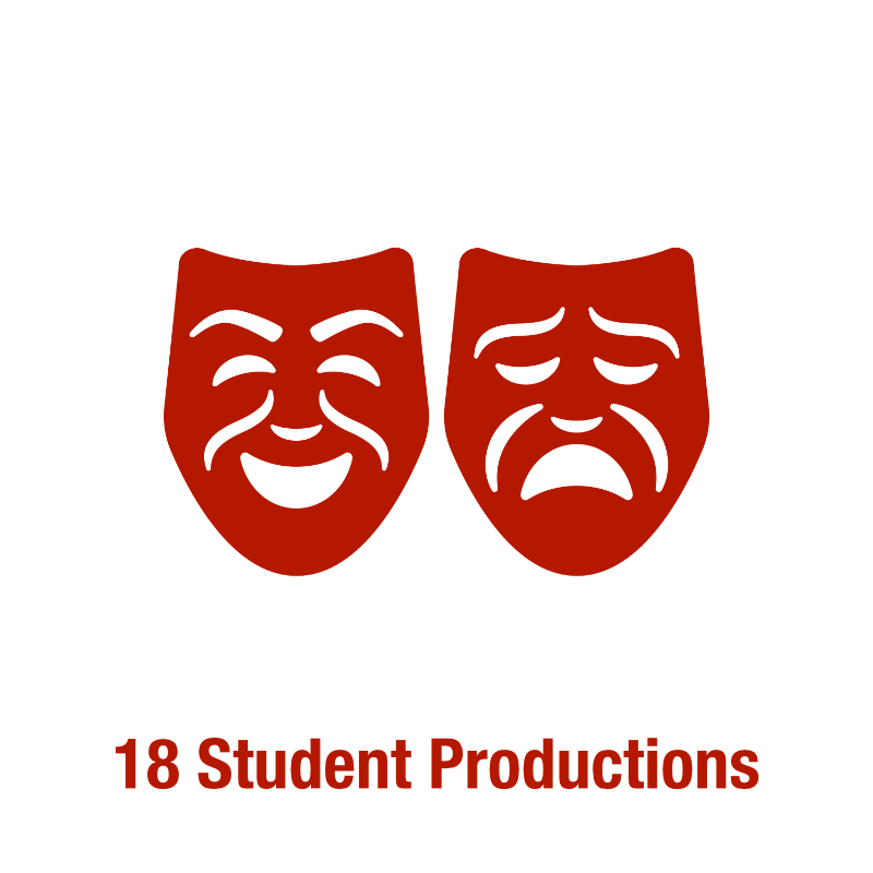 18  Student Productions/Performances